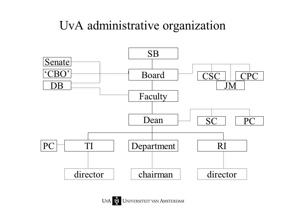 SB Board Faculty Dean RI chairman DepartmentTI director CSCCPC Senate PCSC JM PC 'CBO' DB UvA administrative organization