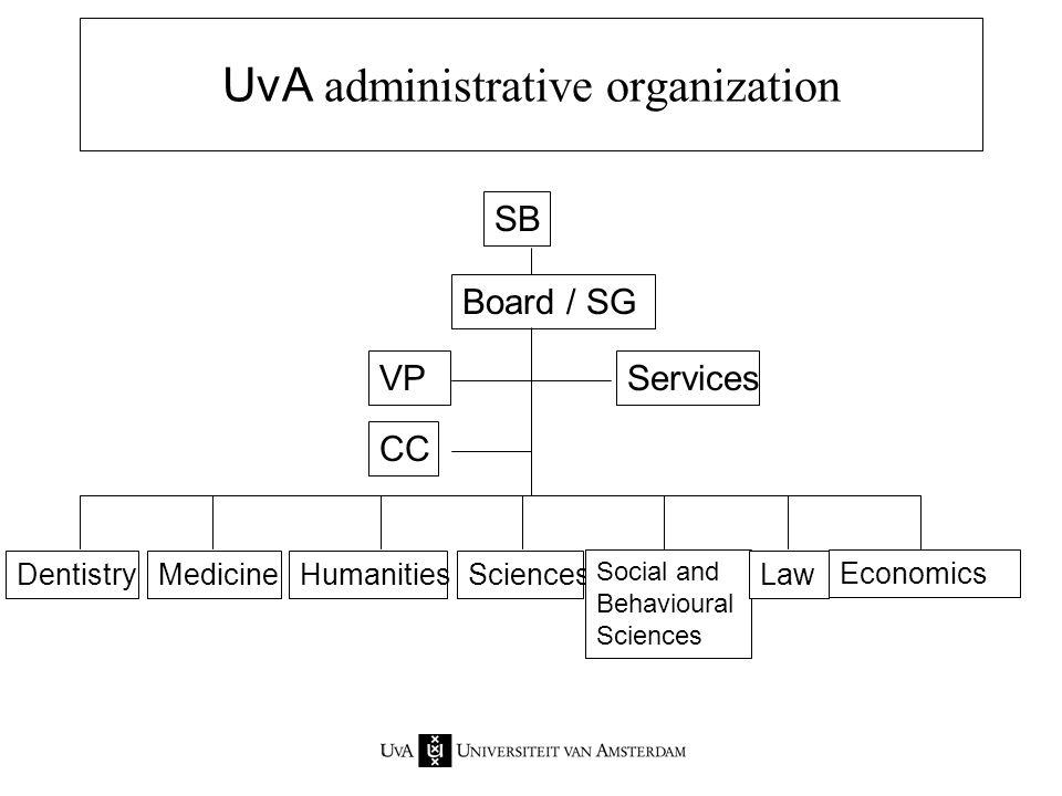 UvA administrative organization SB Board / SG VP CC Services DentistryMedicineHumanitiesSciences Social and Behavioural Sciences Law Economics