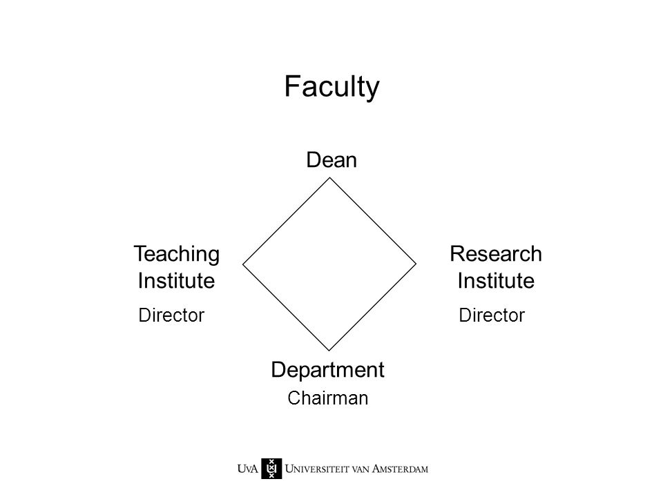Faculty Dean Teaching Institute Research Institute Department Director Chairman