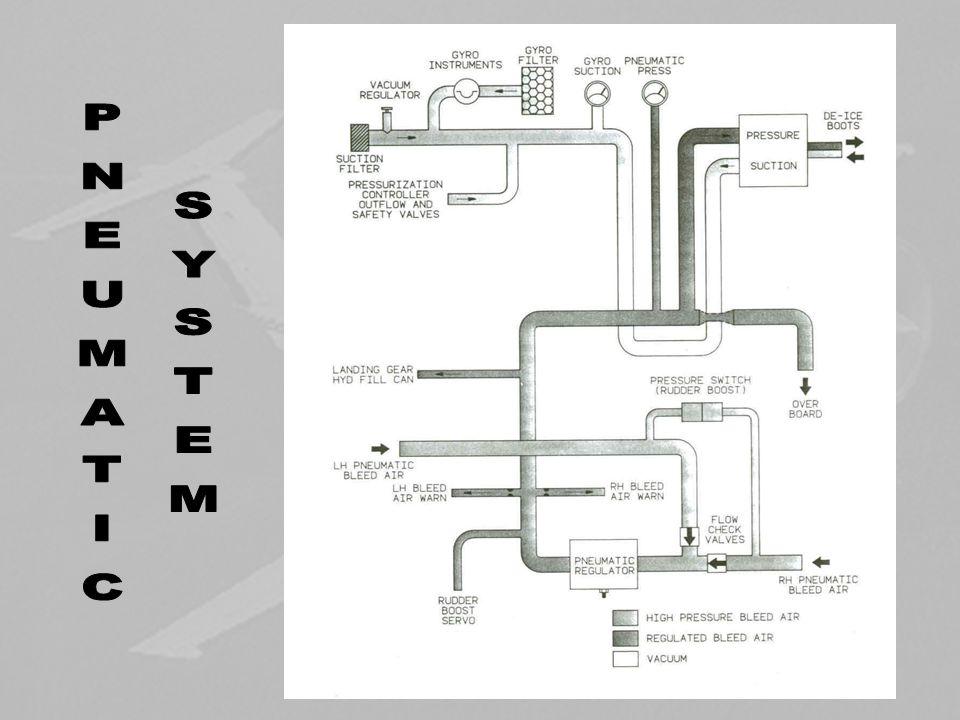 To test pressurization, set the cabin altitude 500 feet below field pressure altitude on the pressure controller.