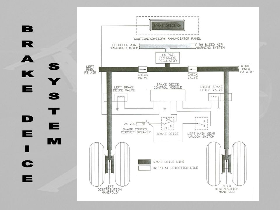 Brake Deice First system to use the pneumatic air System consists of: Plumbing Two solenoid operated valves operated by Brake Deice switch Distributor manifold on each main gear Electrical circuit containing a time delay PCB