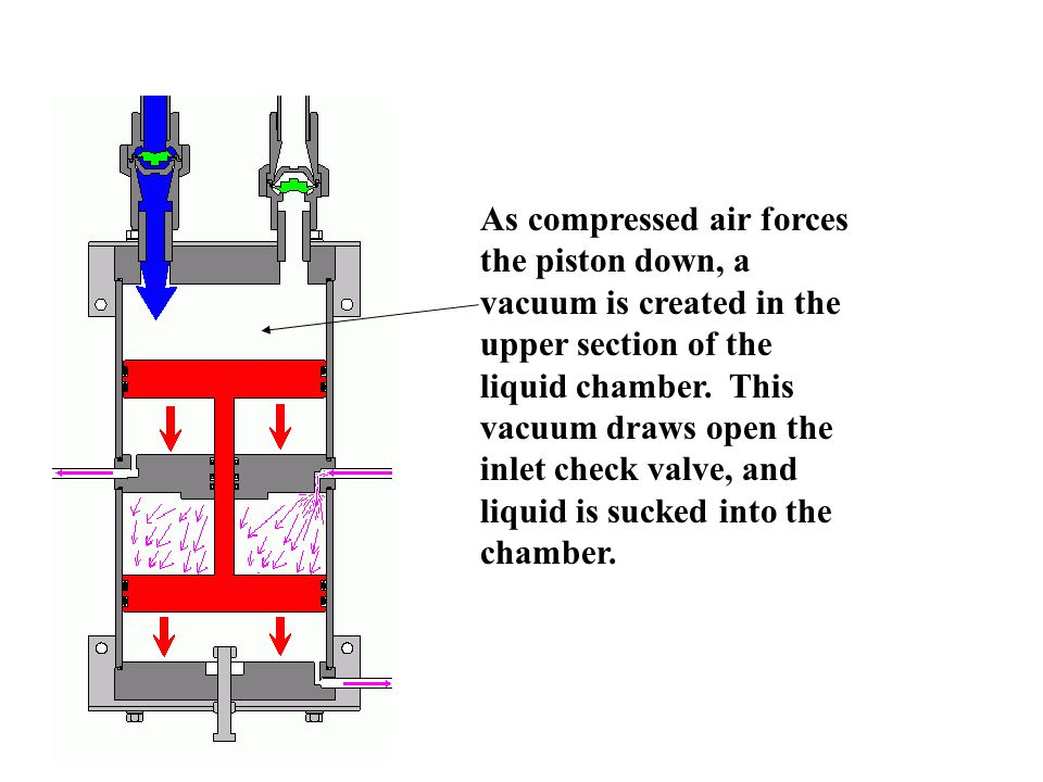 As compressed air forces the piston down, a vacuum is created in the upper section of the liquid chamber.