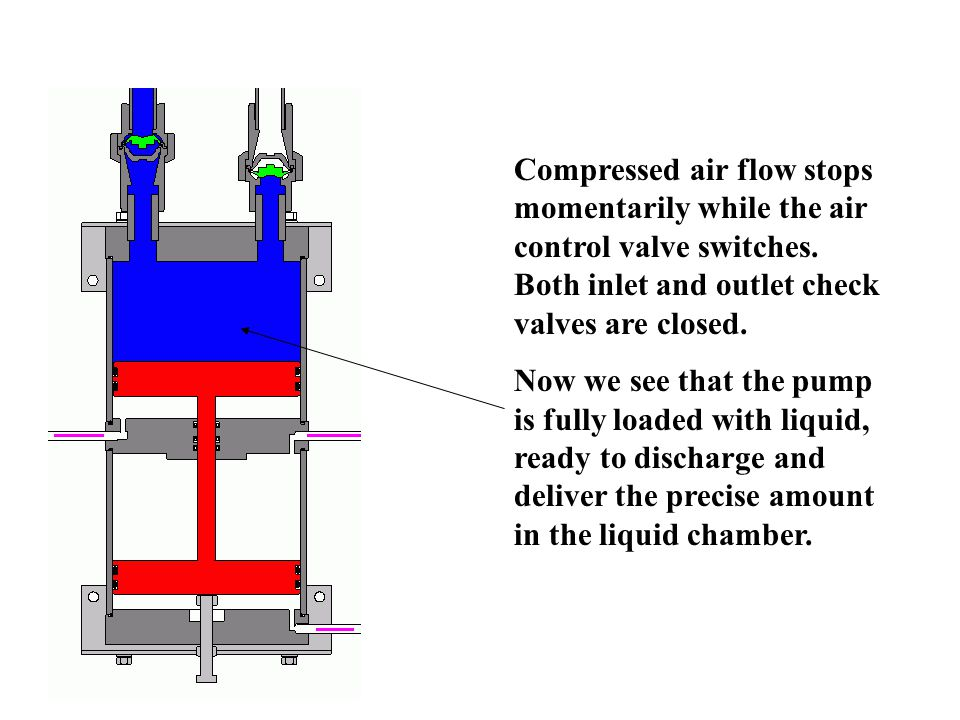 Compressed air flow stops momentarily while the air control valve switches.