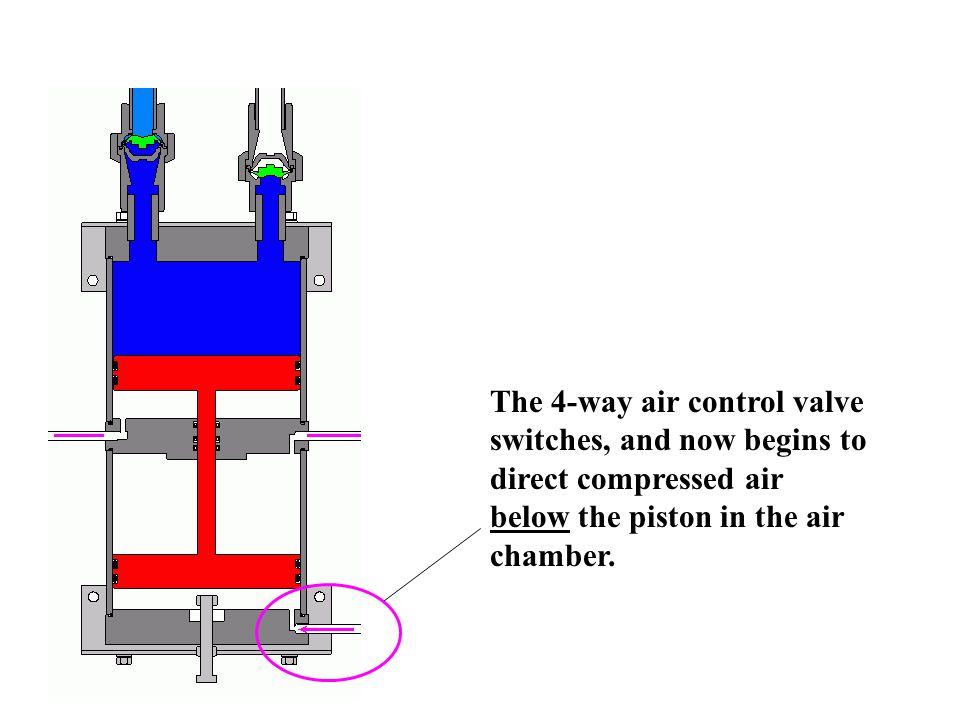 The 4-way air control valve switches, and now begins to direct compressed air below the piston in the air chamber.