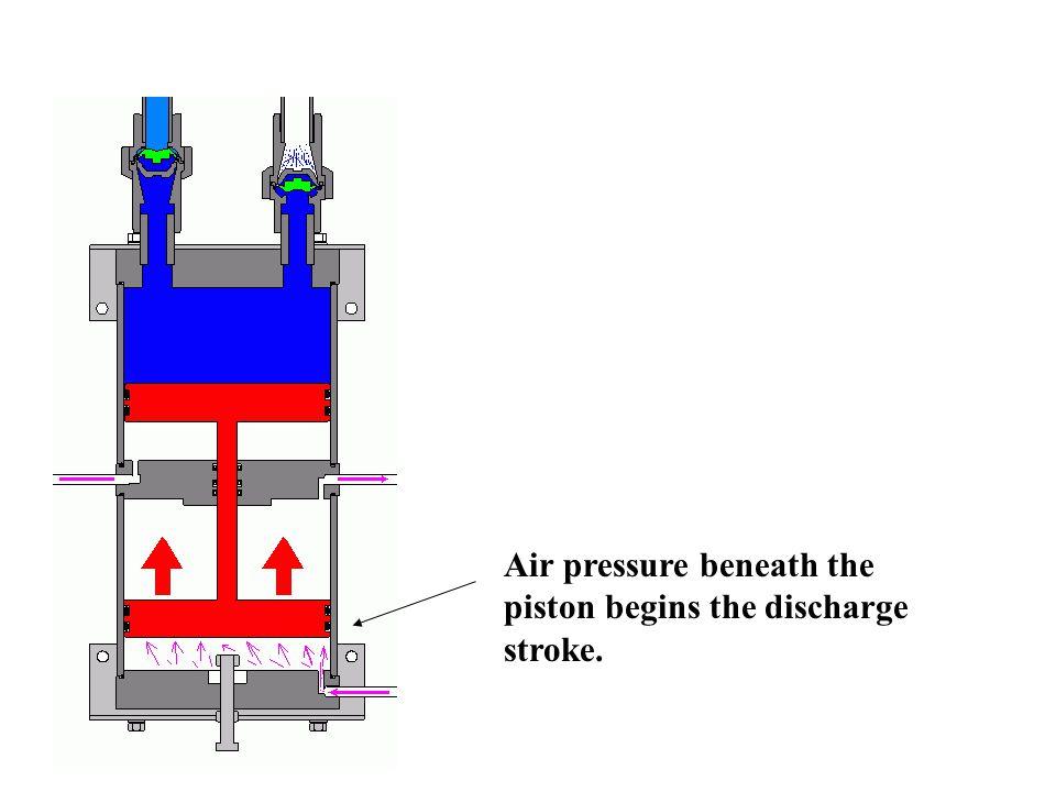 Air pressure beneath the piston begins the discharge stroke.