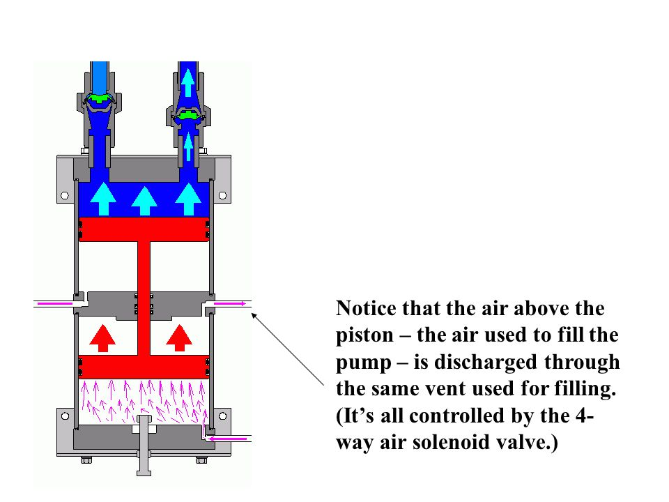Notice that the air above the piston – the air used to fill the pump – is discharged through the same vent used for filling.