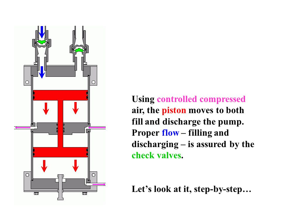 Using controlled compressed air, the piston moves to both fill and discharge the pump.