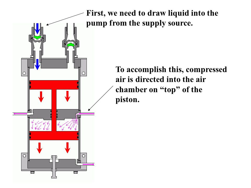 To accomplish this, compressed air is directed into the air chamber on top of the piston.