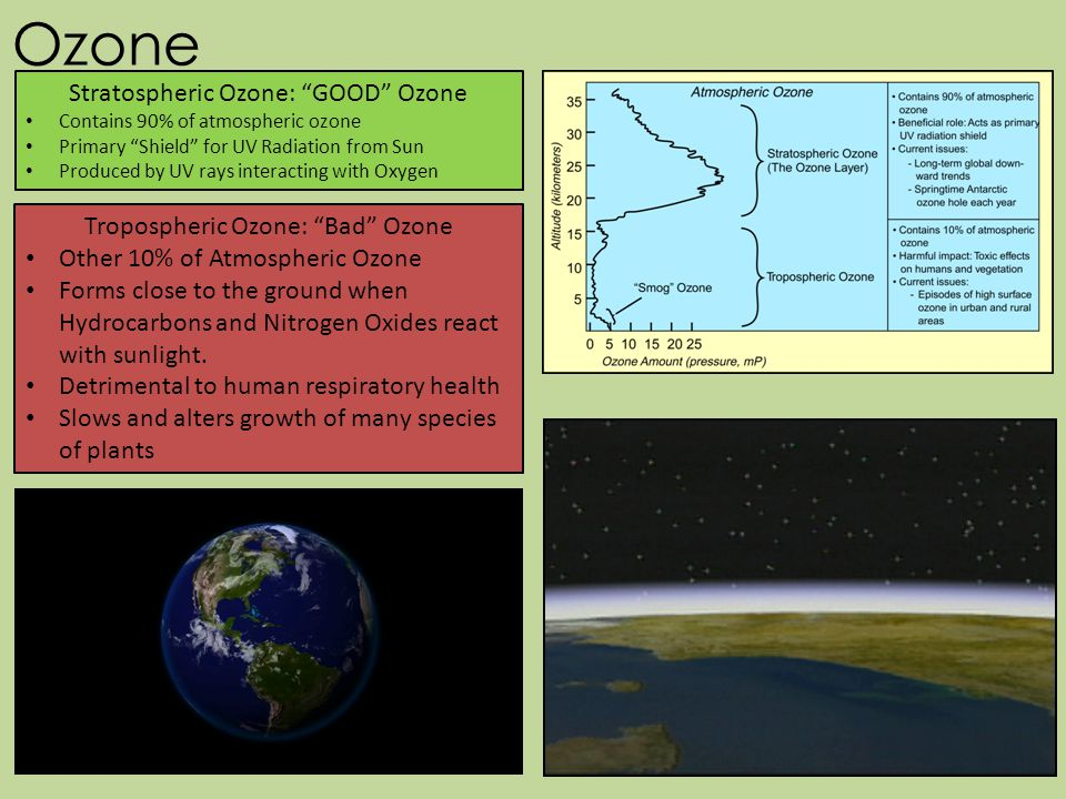 Ozone Stratospheric Ozone: GOOD Ozone Contains 90% of atmospheric ozone Primary Shield for UV Radiation from Sun Produced by UV rays interacting with Oxygen Tropospheric Ozone: Bad Ozone Other 10% of Atmospheric Ozone Forms close to the ground when Hydrocarbons and Nitrogen Oxides react with sunlight.