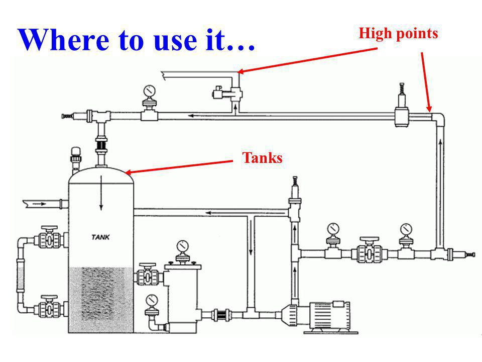 Where to use it… High points Tanks