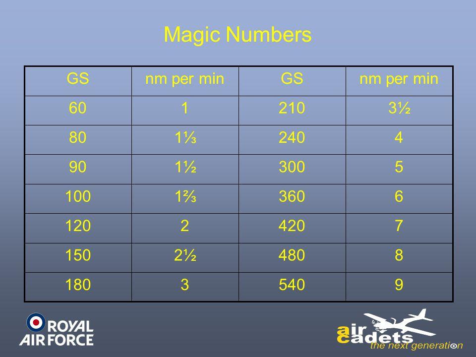 Magic Numbers 3180 2½150 2120 1⅔100 1½90 1⅓80 9 8 7 6 5 4 3½ 540 480 420 360 300 240 210160 nm per minGSnm per minGS