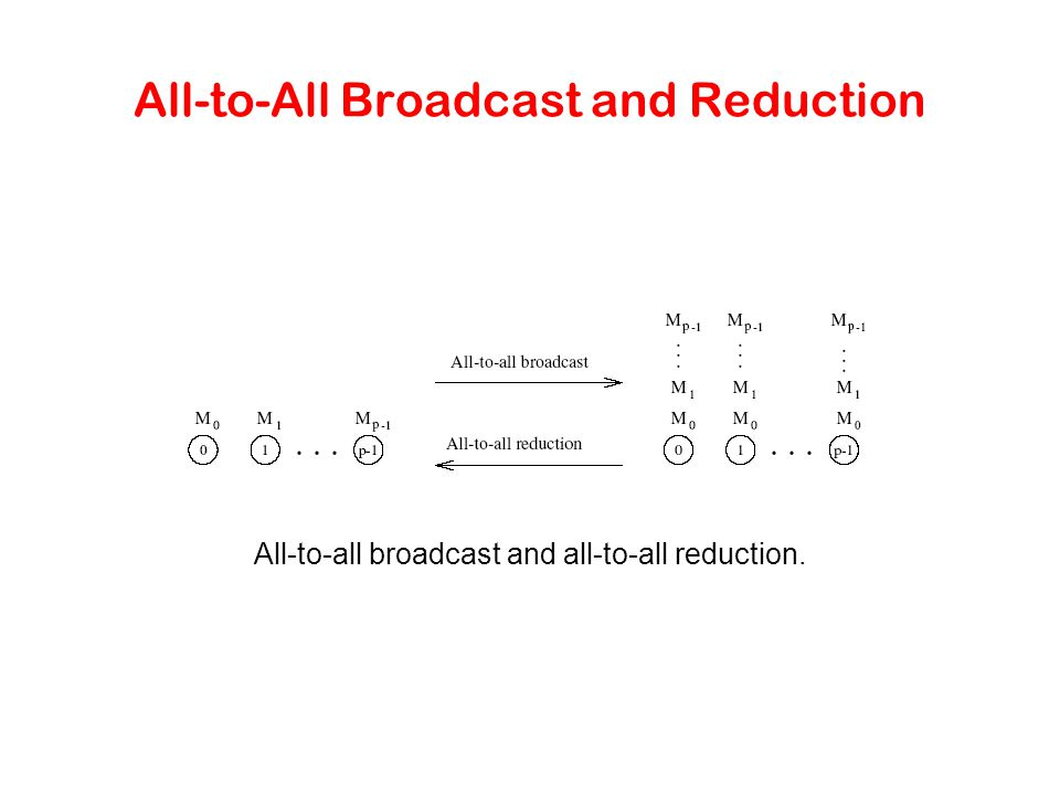 All-to-All Broadcast and Reduction All-to-all broadcast and all-to-all reduction.