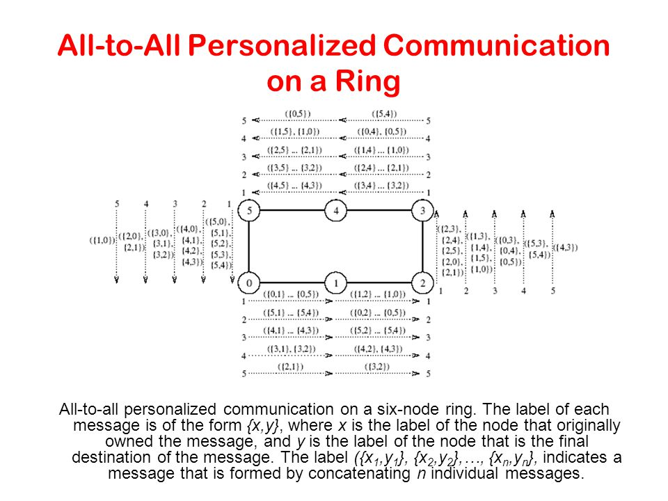 All-to-All Personalized Communication on a Ring All-to-all personalized communication on a six-node ring. The label of each message is of the form {x,