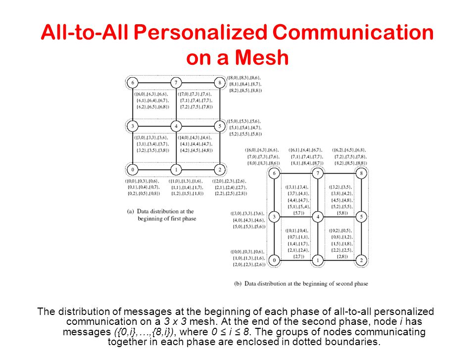 All-to-All Personalized Communication on a Mesh The distribution of messages at the beginning of each phase of all-to-all personalized communication o
