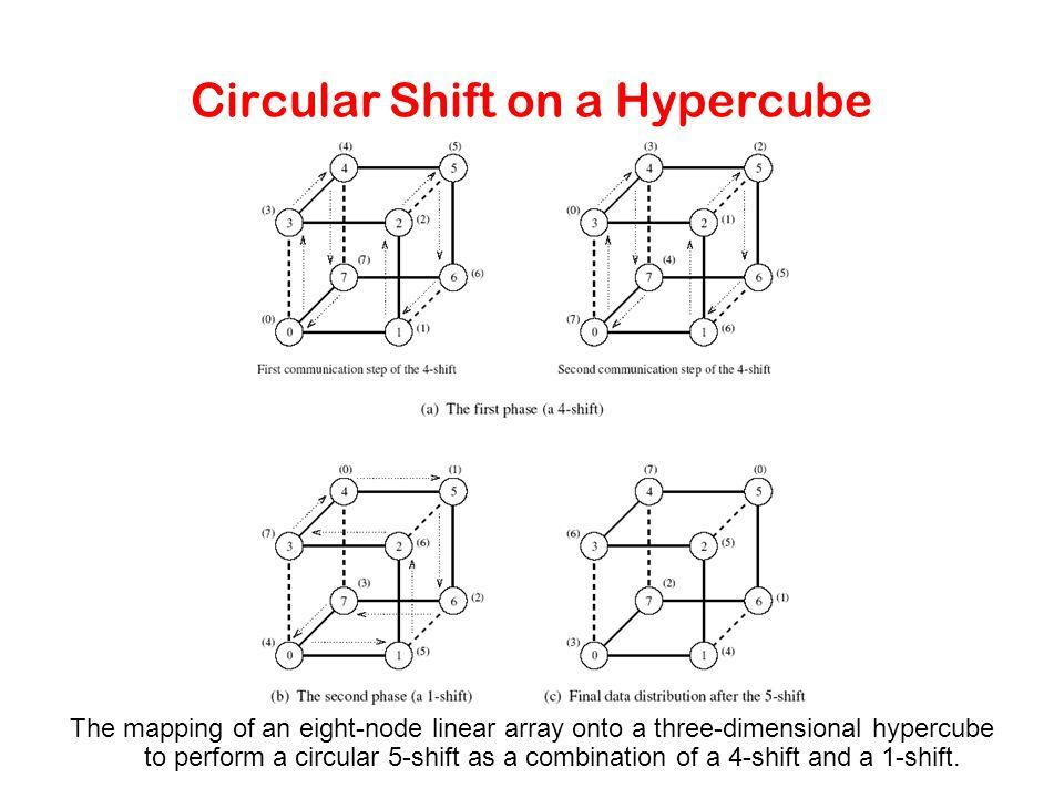 Circular Shift on a Hypercube The mapping of an eight-node linear array onto a three-dimensional hypercube to perform a circular 5-shift as a combinat