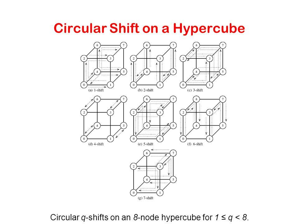 Circular Shift on a Hypercube Circular q-shifts on an 8-node hypercube for 1 ≤ q < 8.
