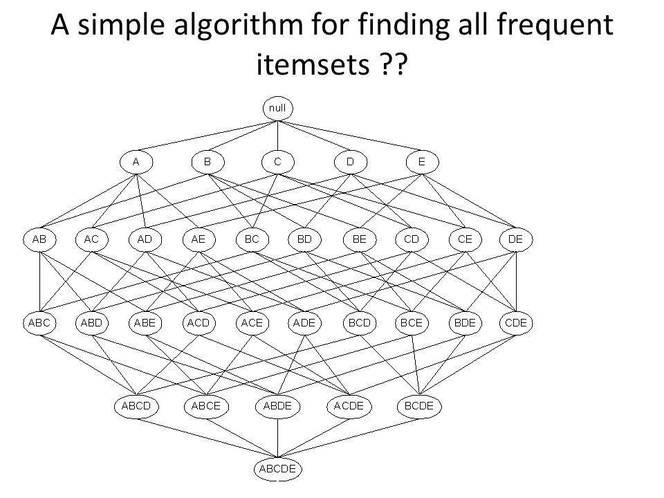 A simple algorithm for finding all frequent itemsets ??