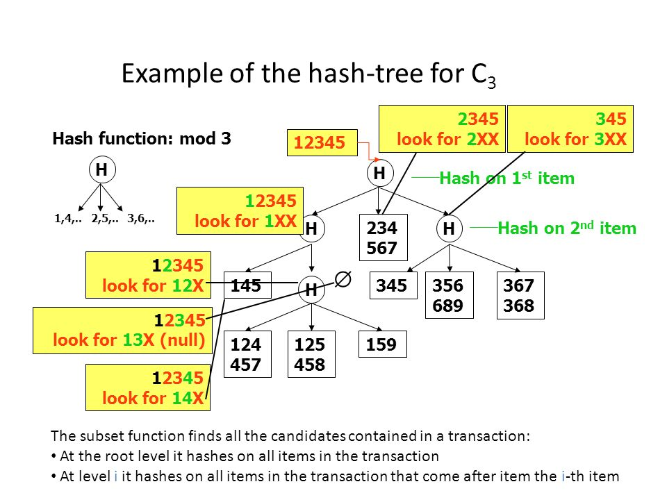 Example of the hash-tree for C 3 Hash function: mod 3 H 1,4,.. 2,5,..3,6,.. H Hash on 1 st item HH 234 567 H 145 124 457 125 458 159 345 356 689 367 3