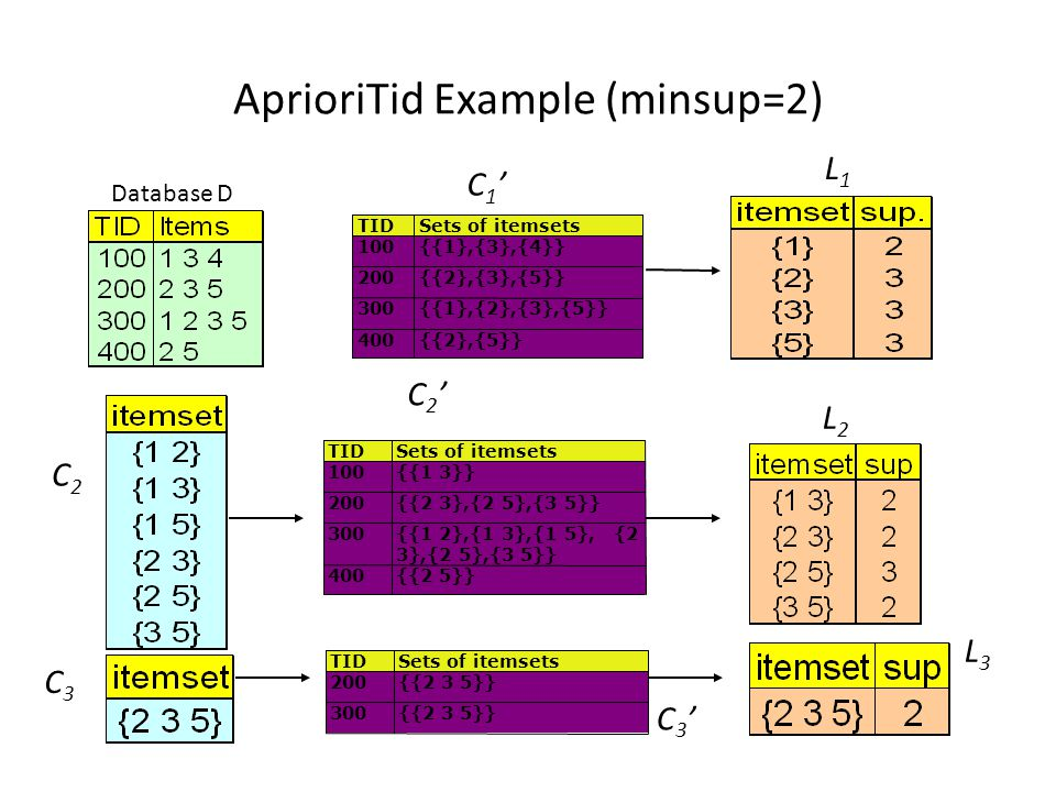 AprioriTid Example (minsup=2)‏ Database D L1L1 L2L2 C2C2 C3'C3' TIDSets of itemsets 100{{1},{3},{4}} 200{{2},{3},{5}} 300{{1},{2},{3},{5}} 400{{2},{5}