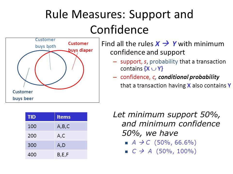 Rule Measures: Support and Confidence Find all the rules X  Y with minimum confidence and support – support, s, probability that a transaction contai