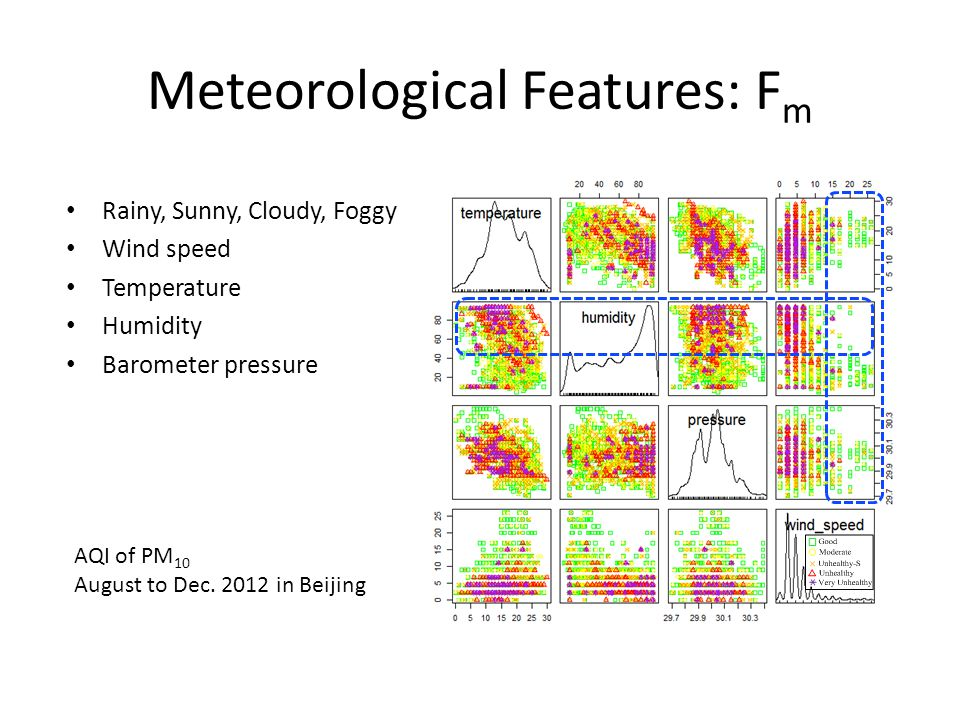 Meteorological Features: F m Rainy, Sunny, Cloudy, Foggy Wind speed Temperature Humidity Barometer pressure AQI of PM 10 August to Dec. 2012 in Beijin