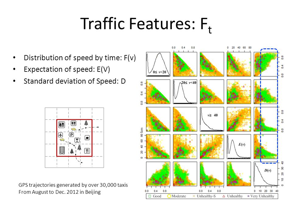 Traffic Features: F t Distribution of speed by time: F(v) Expectation of speed: E(V) Standard deviation of Speed: D GPS trajectories generated by over