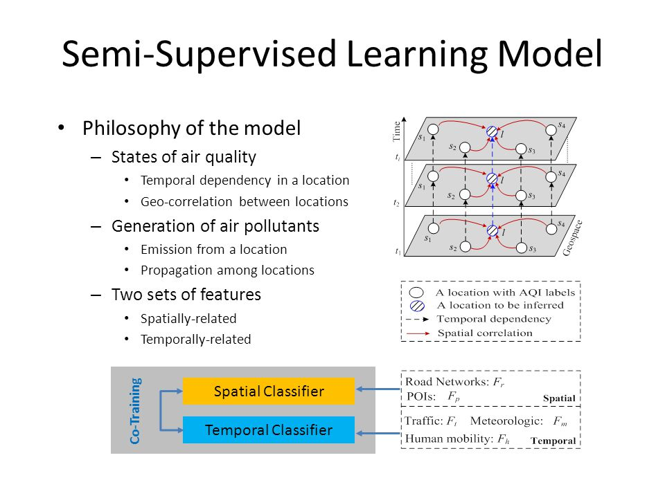 Semi-Supervised Learning Model Philosophy of the model – States of air quality Temporal dependency in a location Geo-correlation between locations – Generation of air pollutants Emission from a location Propagation among locations – Two sets of features Spatially-related Temporally-related Spatial Classifier Temporal Classifier Co-Training