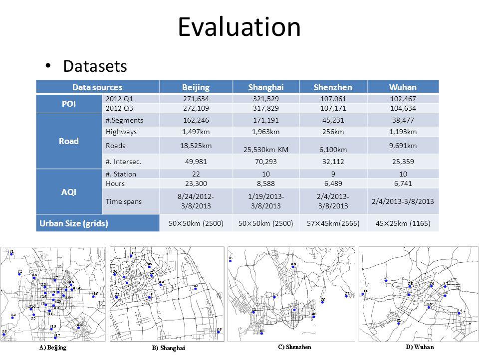 Evaluation Data sourcesBeijingShanghaiShenzhenWuhan POI 2012 Q1271,634321,529107,061102,467 2012 Q3272,109317,829107,171104,634 Road #.Segments162,246171,19145,23138,477 Highways1,497km 1,963km256km 1,193km Roads18,525km 25,530km KM6,100km 9,691km #.