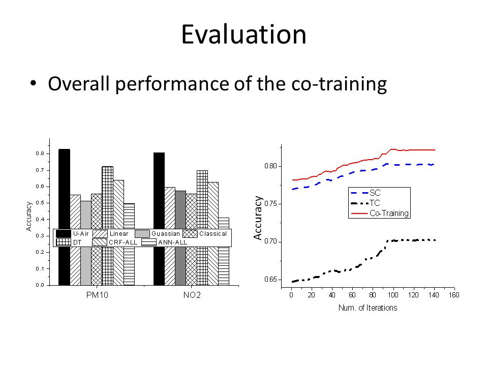 Evaluation Overall performance of the co-training Accuracy