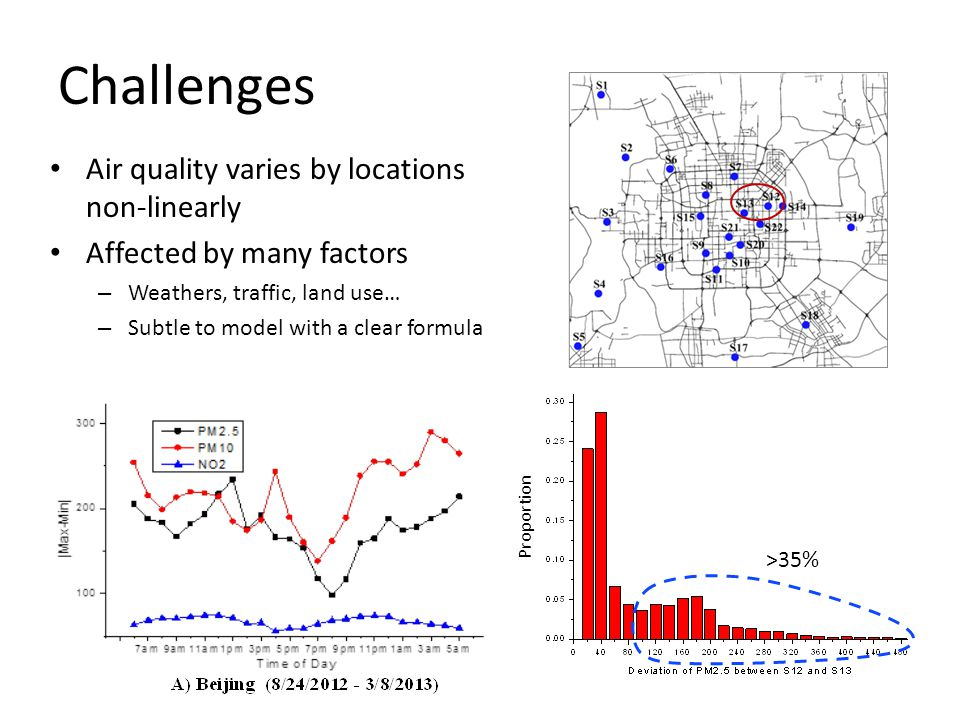 Challenges Air quality varies by locations non-linearly Affected by many factors – Weathers, traffic, land use… – Subtle to model with a clear formula >35% Proportion
