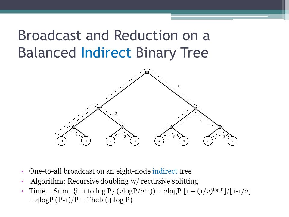 Broadcast and Reduction on a Balanced Indirect Binary Tree One-to-all broadcast on an eight-node indirect tree Algorithm: Recursive doubling w/ recurs