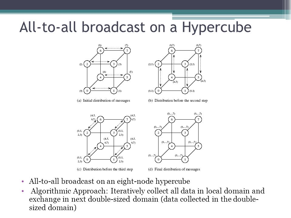 All-to-all broadcast on a Hypercube All-to-all broadcast on an eight-node hypercube Algorithmic Approach: Iteratively collect all data in local domain