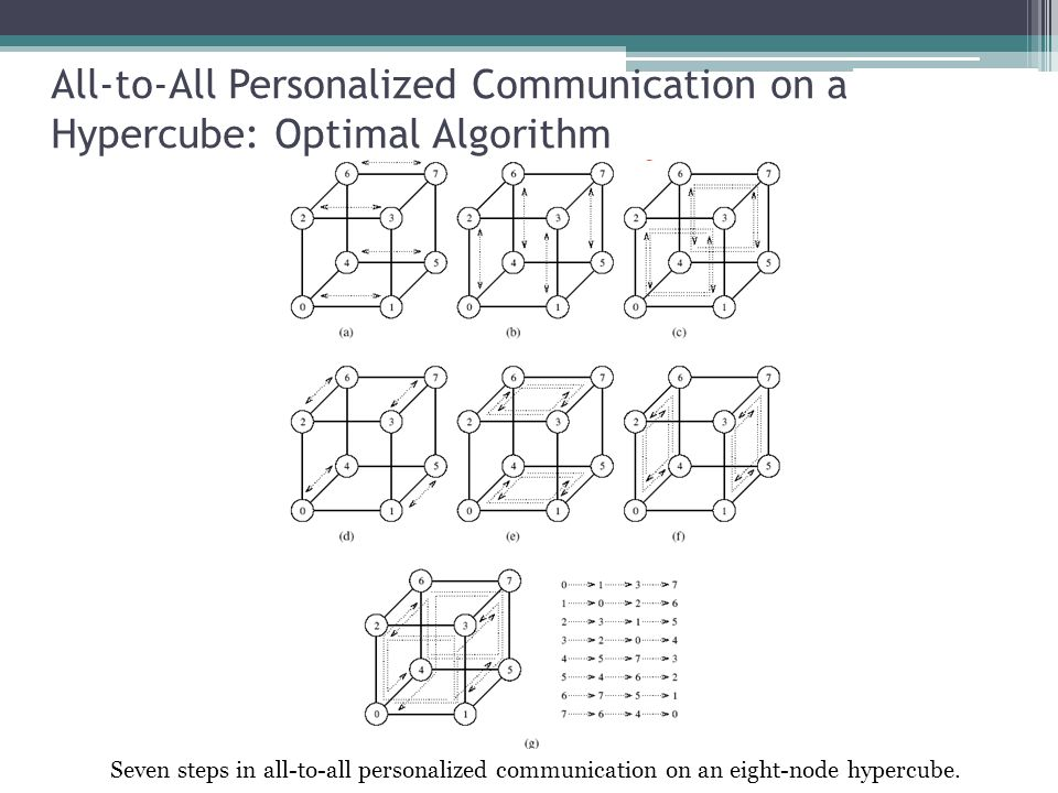 All-to-All Personalized Communication on a Hypercube: Optimal Algorithm Seven steps in all-to-all personalized communication on an eight-node hypercub