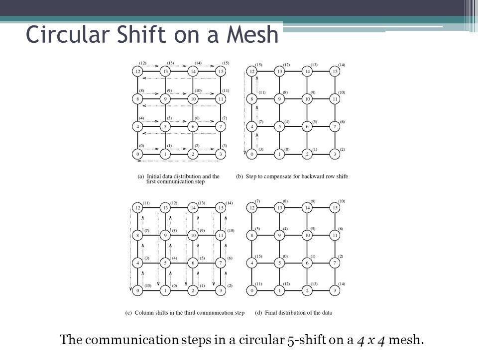 Circular Shift on a Mesh The communication steps in a circular 5-shift on a 4 x 4 mesh.