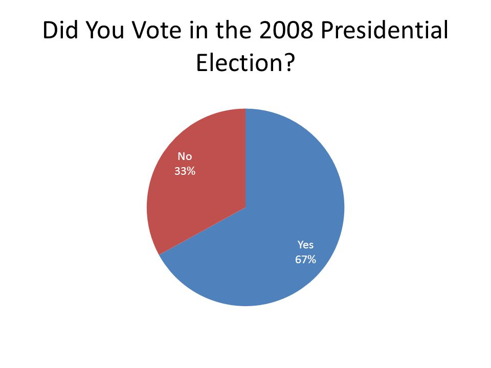 Did You Vote in the 2008 Presidential Election?