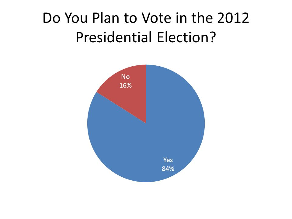 Do You Plan to Vote in the 2012 Presidential Election?