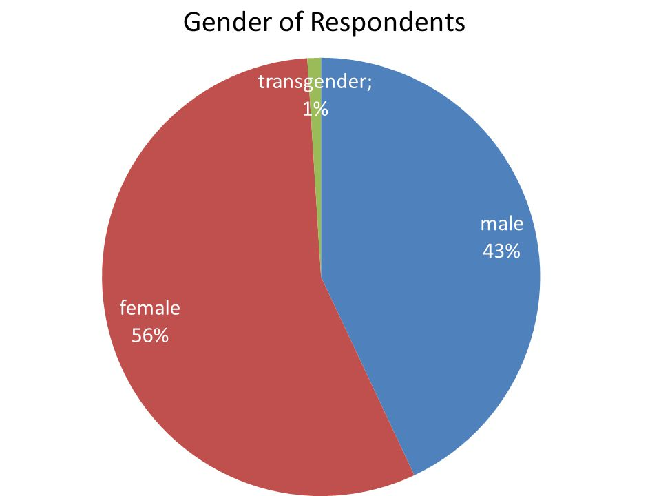 Gender of Respondents