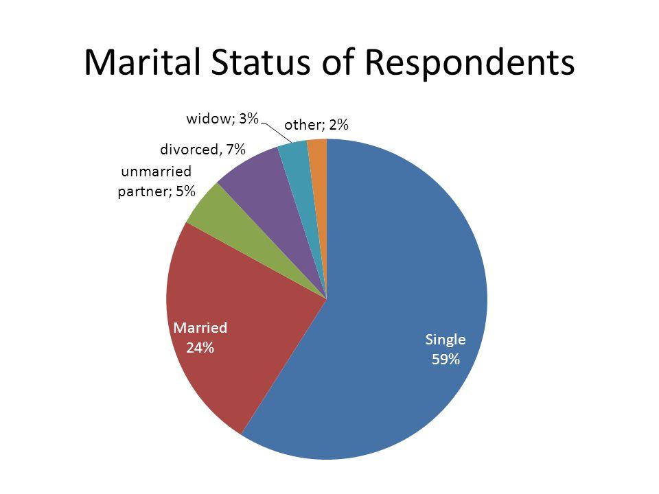Marital Status of Respondents