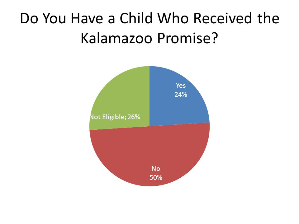 Do You Have a Child Who Received the Kalamazoo Promise?