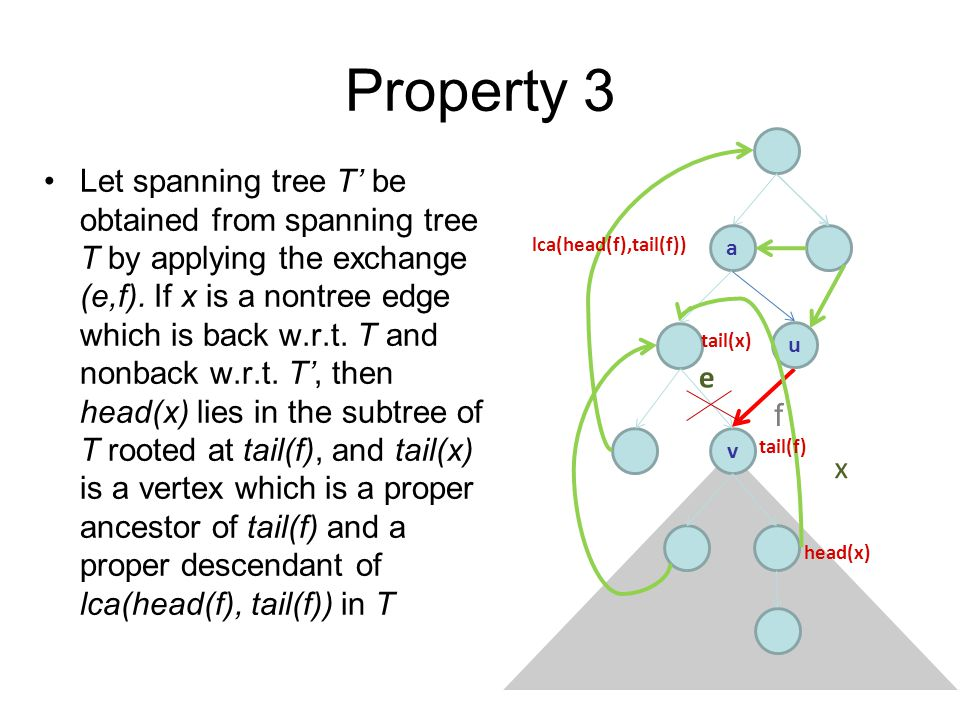 Property 3 Let spanning tree T' be obtained from spanning tree T by applying the exchange (e,f).