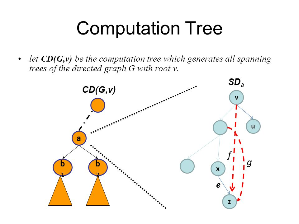 Computation Tree SD b 1 is obtained from SD a by exchanging f with e, where f is a nontree nonback edge and e is the unique tree edge with the same tail as f.