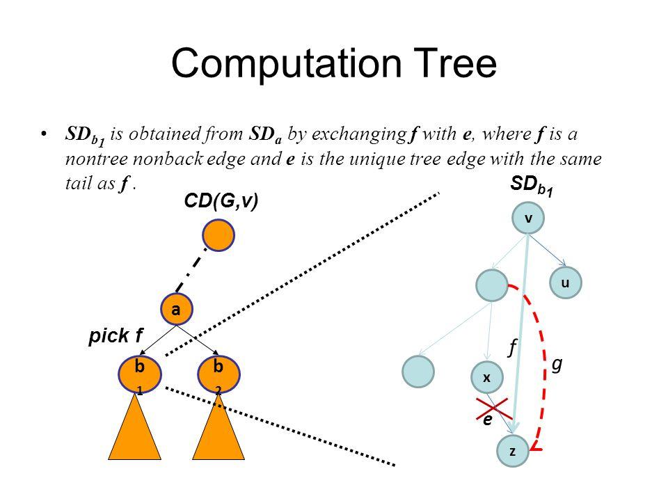 Computation Tree SD b 2 is the same as SD a.