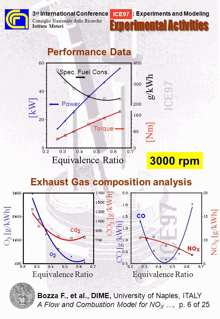 Pressure, bar Crank Angle, deg Pressure, bar Crank Angle, deg Lift [%] Equivalence Ratio 0.31 - 34% Load 3 rd International Conference : Experiments and Modeling Consiglio Nazionale delle Ricerche Istituto Motori ICE97 Bozza F., et al., DIME, University of Naples, ITALY A Flow and Combustion Model for NO X …, p.