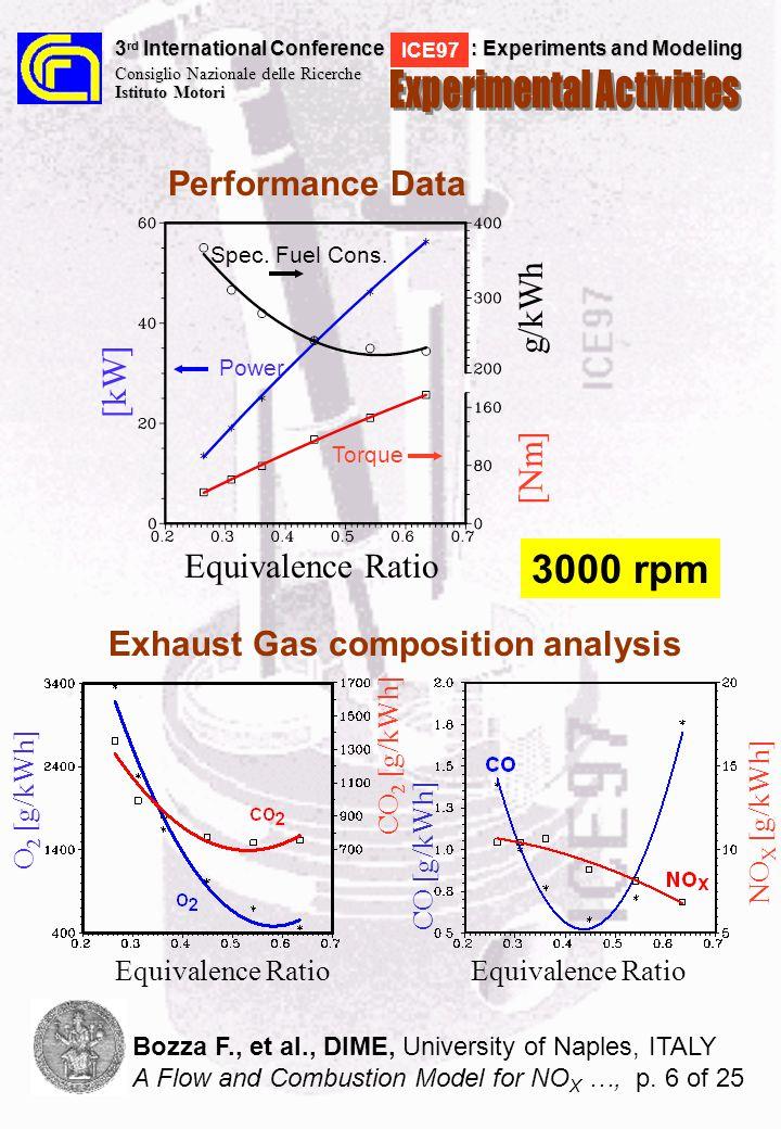 Crank Angle, deg Fuel Burning Rate, 1/deg [NO], p.p.m.