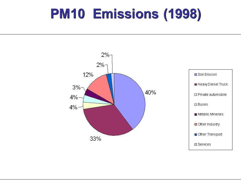 PM10 Emissions (1998)