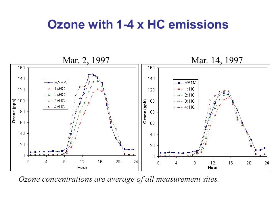 Ozone with 1-4 x HC emissions Mar. 2, 1997Mar. 14, 1997 Ozone concentrations are average of all measurement sites.