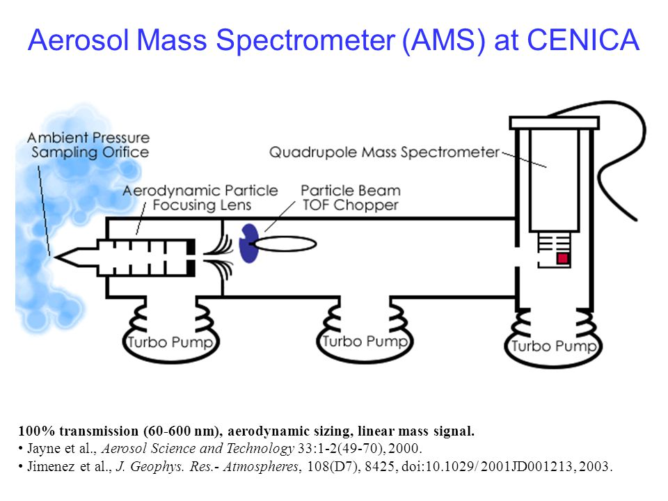 Aerosol Mass Spectrometer (AMS) at CENICA 100% transmission (60-600 nm), aerodynamic sizing, linear mass signal. Jayne et al., Aerosol Science and Tec