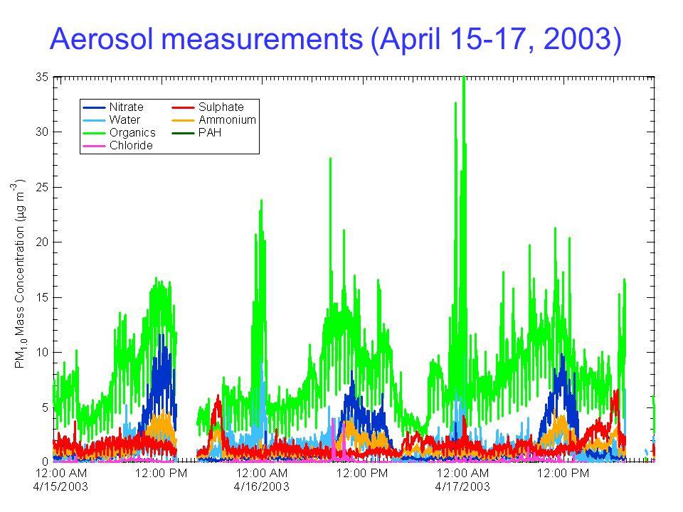 Aerosol measurements (April 15-17, 2003)