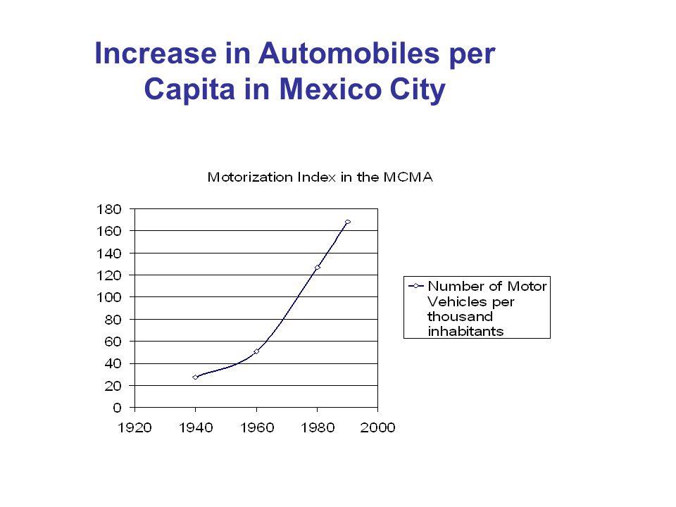 Increase in Automobiles per Capita in Mexico City