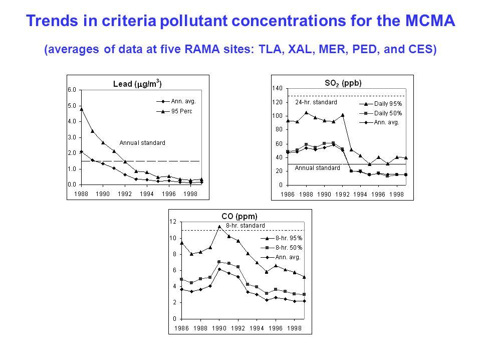 Trends in criteria pollutant concentrations for the MCMA (averages of data at five RAMA sites: TLA, XAL, MER, PED, and CES)